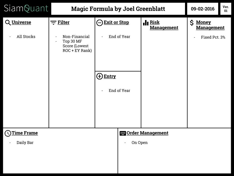 SQ Magic Formula Canvas