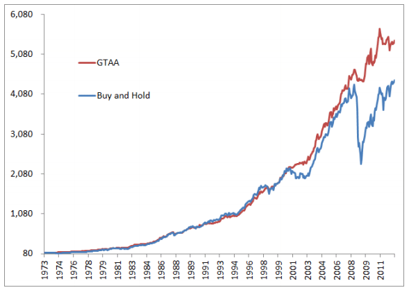 Figure 2_Buy and Hold vs. Timing Model, 1973-2012, scalar scale