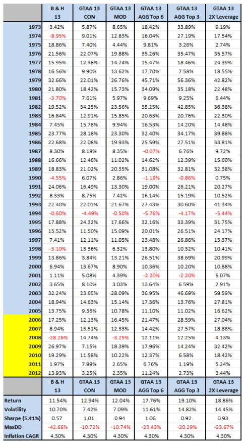 Figure 4_Yearly Return of GTAA various allocation mothod, 1973-2012