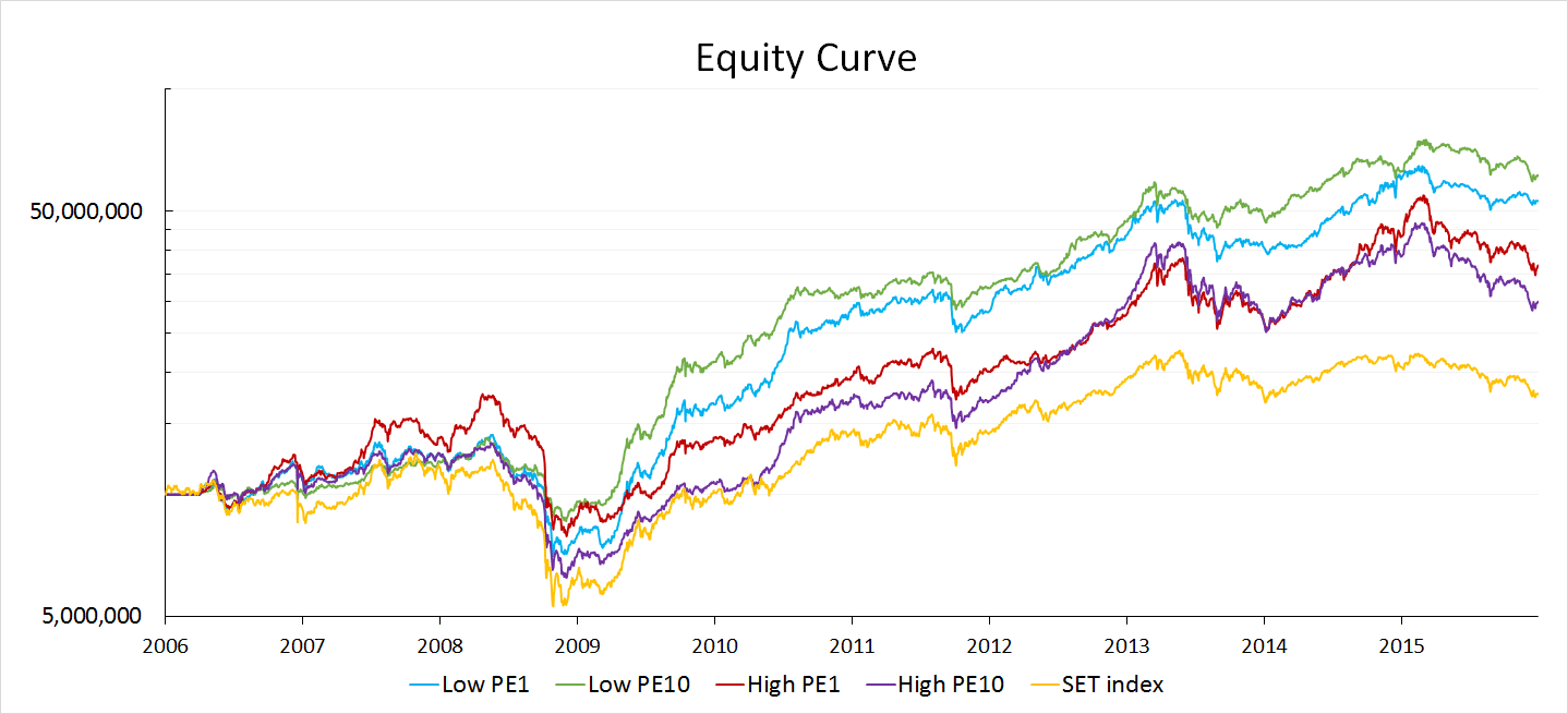 SiamQuant-PE-Equity-Long-Term-PE-Benjamin-Graham-3