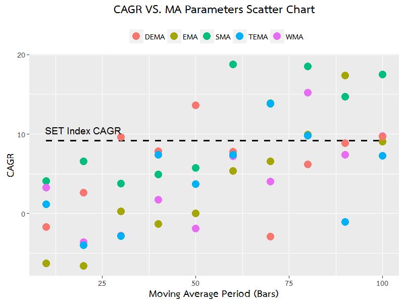 SiamQuant-best-moving-average-macd-6