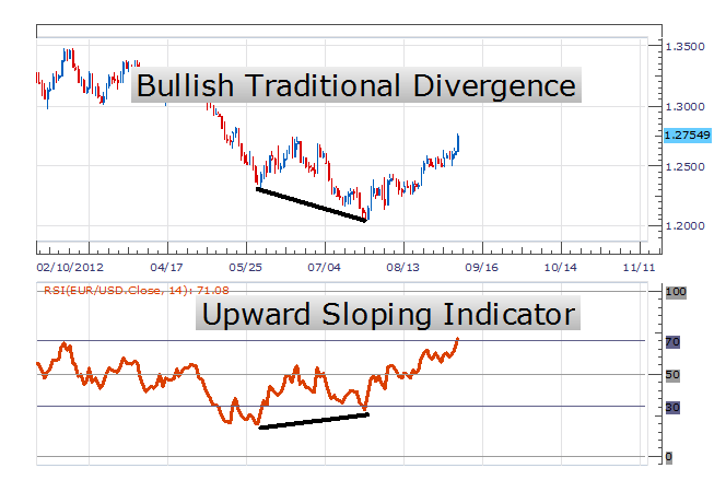 Bullish-Divergence-Signal-Reliability-SiamQuant-1