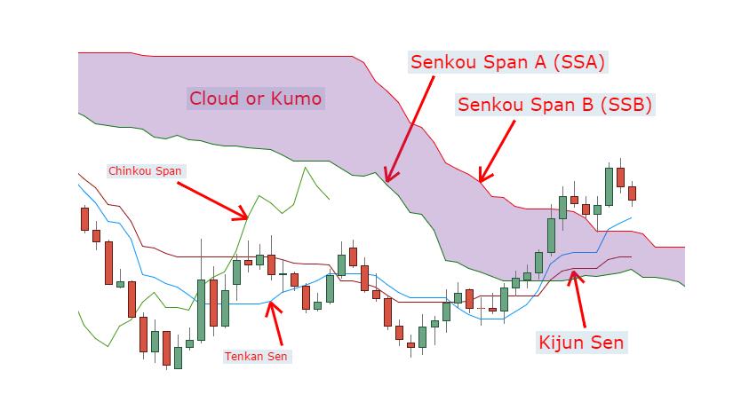 SiamQuant-ichimoku-cloud-strategy-1
