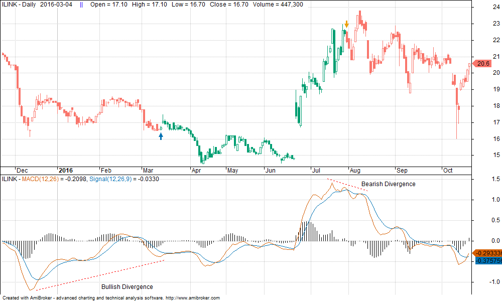 MACD-Divergence-Signal-Reliability-SiamQuant-3
