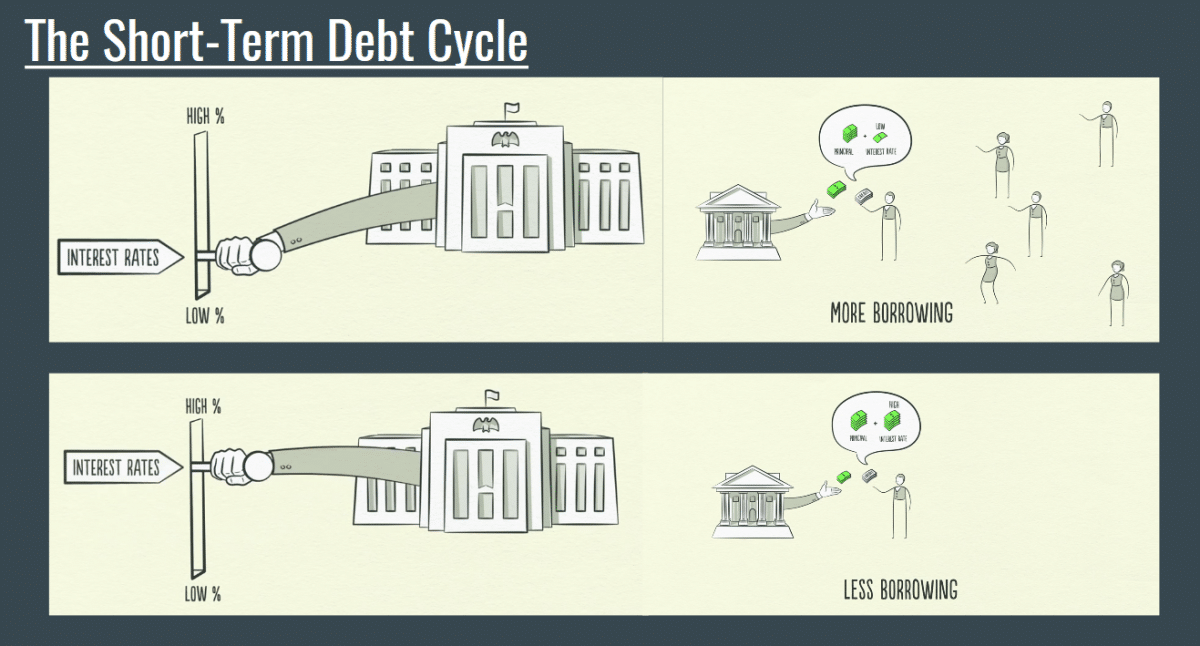 Short-Term-Debt-Cycle.png