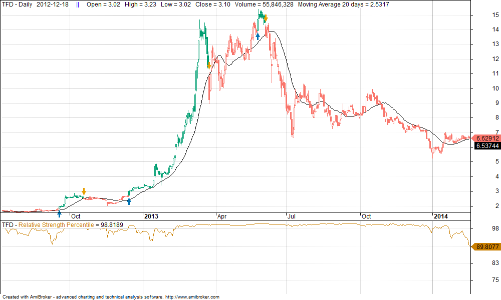 SiamQuant-Minervini-Trade-Sample
