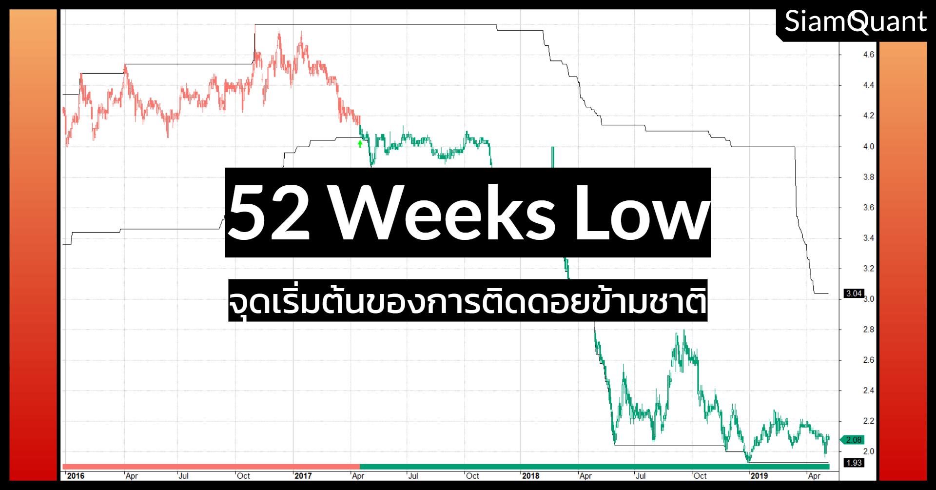 52 Weeks Low จุดเริ่มต้นของการติดดอยแบบข้ามชาติ! - SiamQuant
